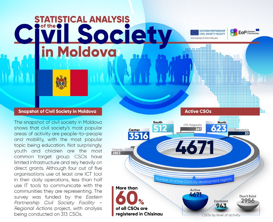 Statistical Analysis on the Civil Society Sector in the Republic of Moldova: Infographics