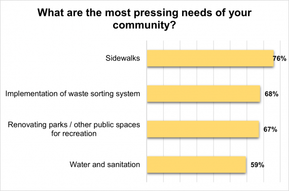 #LocalCorrespondent Opinion / Local budgets: What do citizens want?